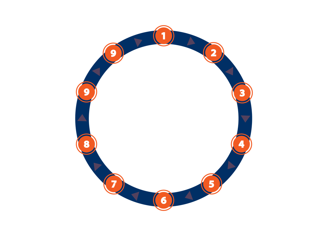 Orlando Property Management Services Rental Cycle
